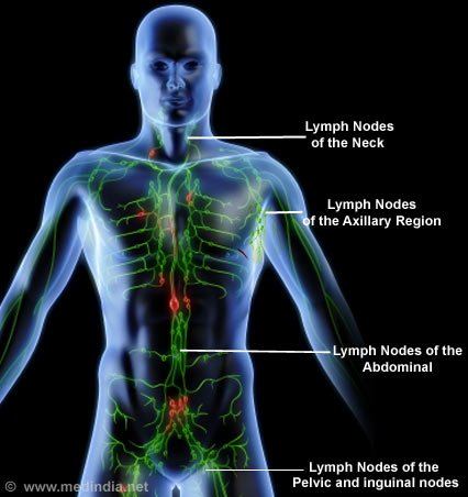 limf ganglionii slăbiți