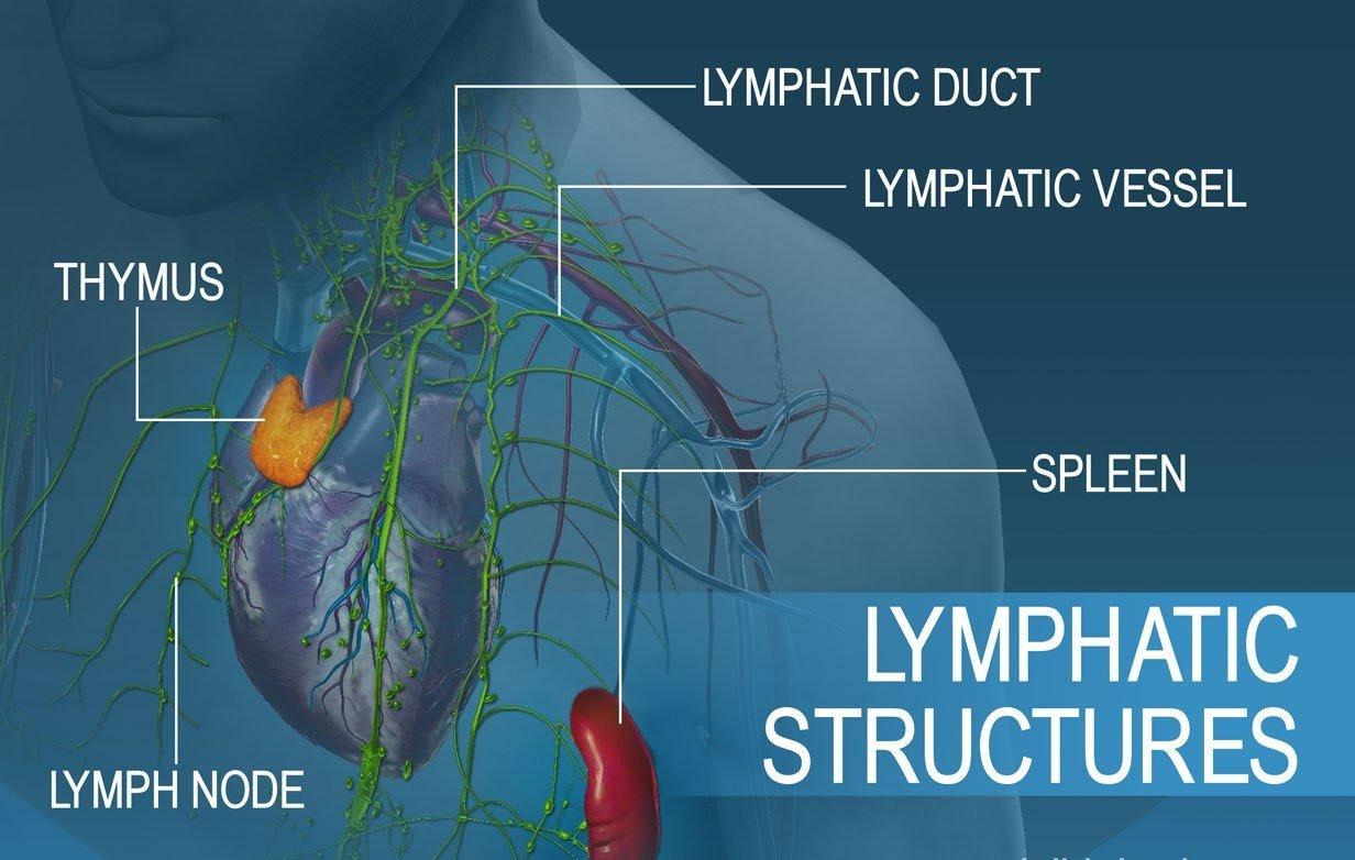acidoza limfatica